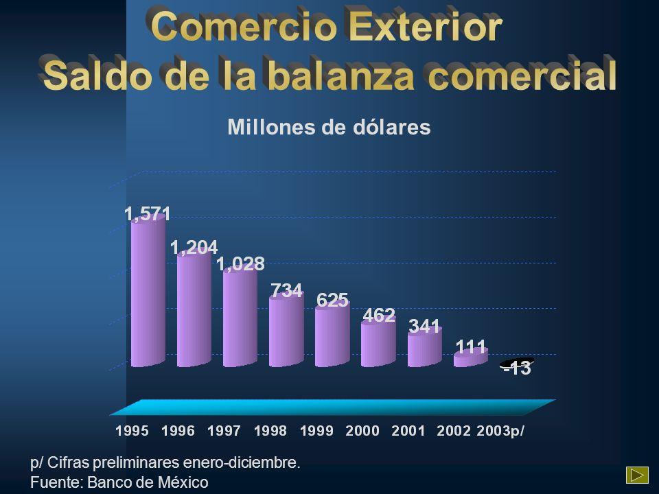 Millones de dólares p/ Cifras preliminares enero-diciembre. Fuente: Banco de México