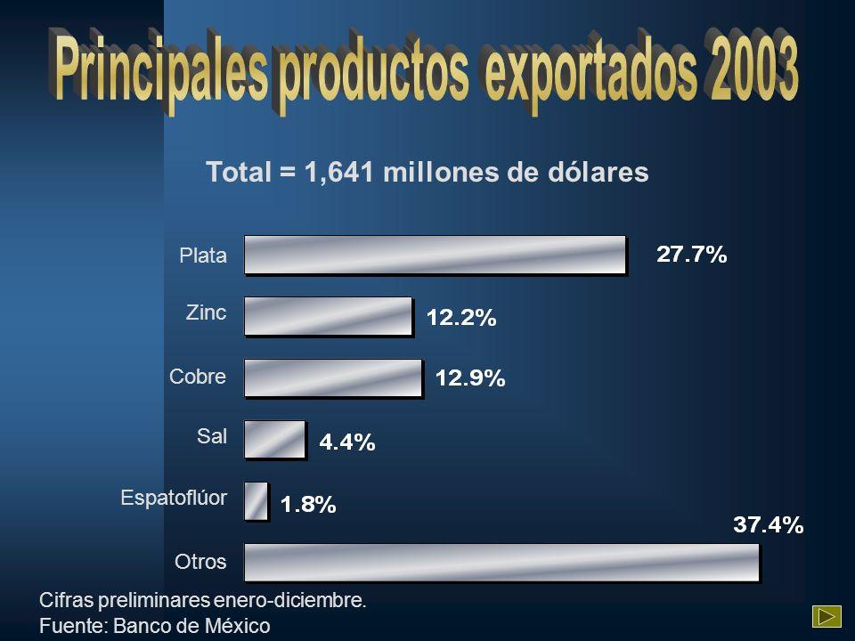 Total = 1,641 millones de dólares Otros Sal Cobre Zinc Plata Espatoflúor Cifras preliminares enero-diciembre. Fuente: Banco de México