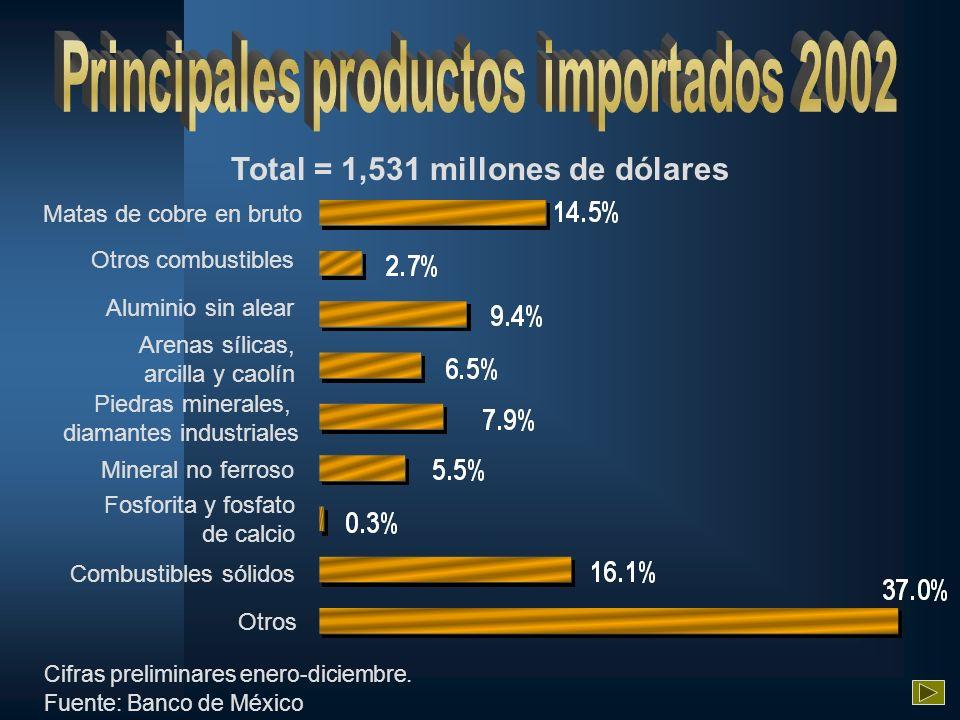 Piedras minerales, diamantes industriales Total = 1,531 millones de dólares Matas de cobre en bruto Otros combustibles Aluminio sin alear Arenas sílic