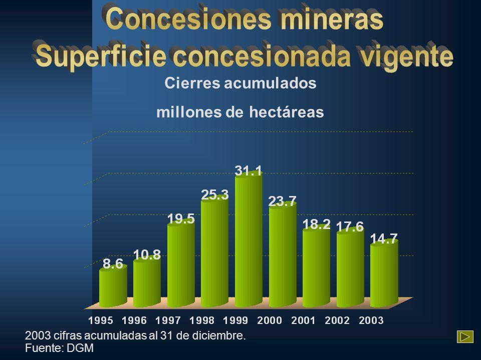 Cierres acumulados millones de hectáreas 2003 cifras acumuladas al 31 de diciembre. Fuente: DGM