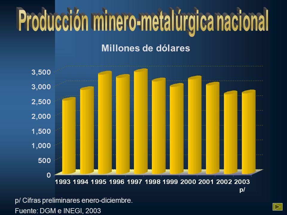 Millones de dólares e/ Estimado Fuente: Cámara Minera de México