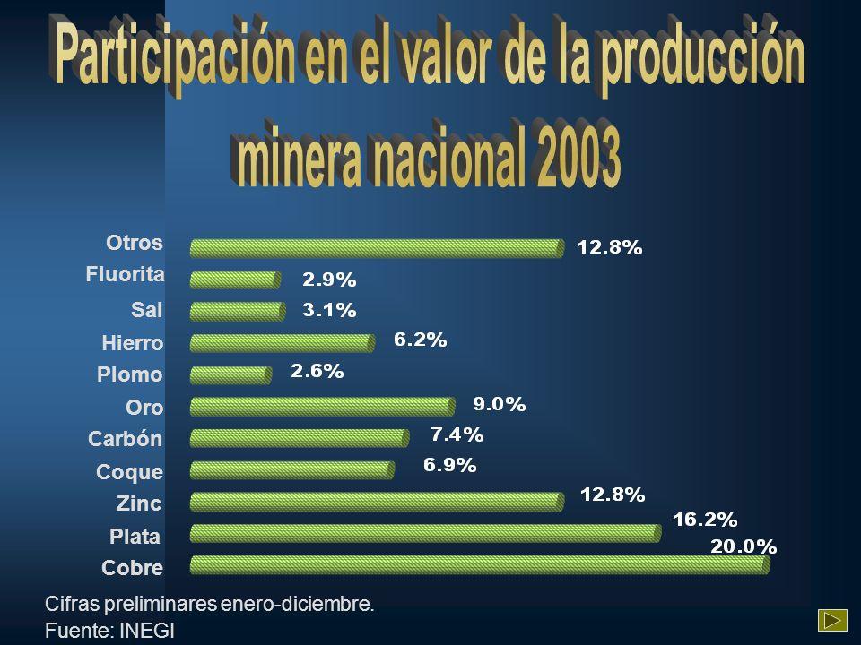 Otros Fluorita Sal Plomo Hierro Carbón Oro Coque Zinc Plata Cobre Cifras preliminares enero-diciembre. Fuente: INEGI