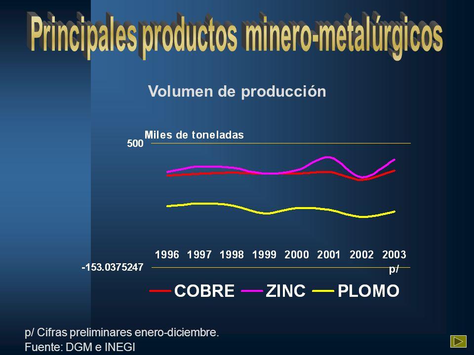 Volumen de producción p/ Cifras preliminares enero-diciembre. Fuente: DGM e INEGI