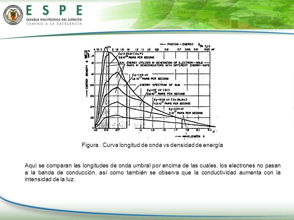 Figura. Curva longitud de onda vs densidad de energía Aquí se comparan las longitudes de onda umbral por encima de las cuales, los electrones no pasan