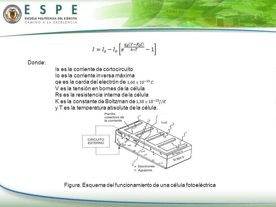 Donde: Is es la corriente de cortocircuito Io es la corriente inversa máxima qe es la carda del electrón de V es la tensión en bornes de la célula Rs