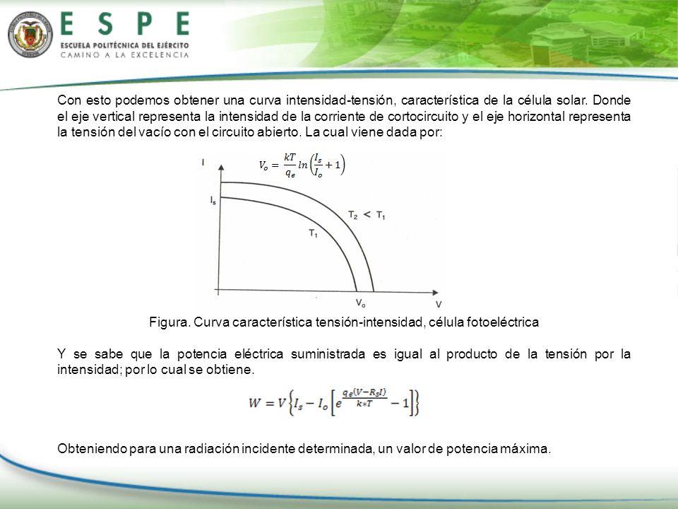 Con esto podemos obtener una curva intensidad-tensión, característica de la célula solar. Donde el eje vertical representa la intensidad de la corrien