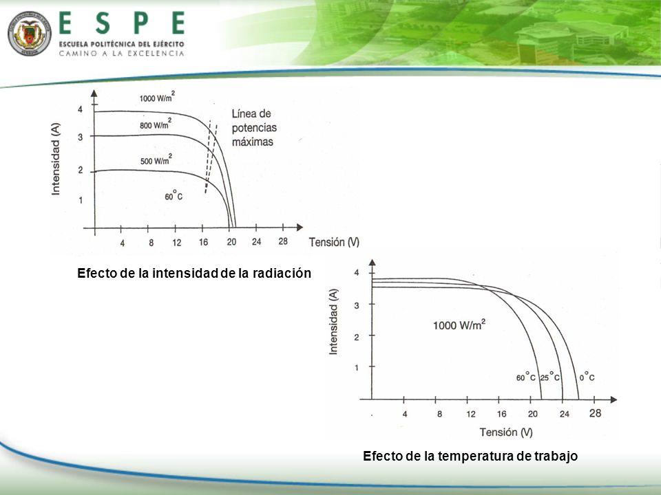 Efecto de la intensidad de la radiación Efecto de la temperatura de trabajo