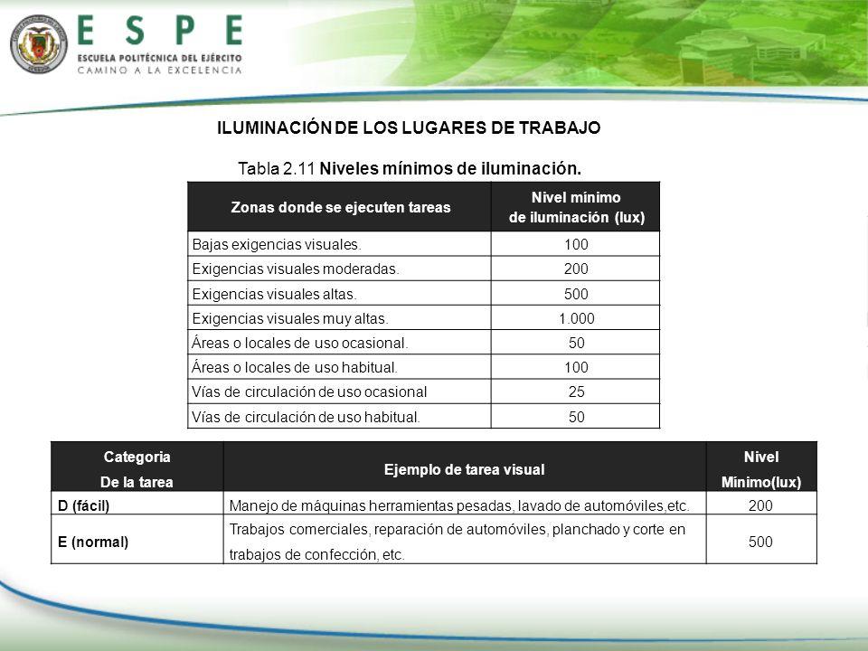ILUMINACIÓN DE LOS LUGARES DE TRABAJO Tabla 2.11 Niveles mínimos de iluminación. Zonas donde se ejecuten tareas Nivel mínimo de iluminación (lux) Baja