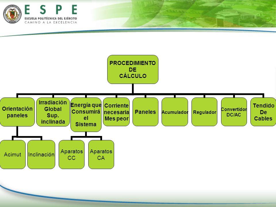 PROCEDIMIENTO DE CÁLCULO Orientación paneles AcimutInclinación Irradiación Global Sup. inclinada Energía que Consumirá el Sistema Aparatos CC Aparatos