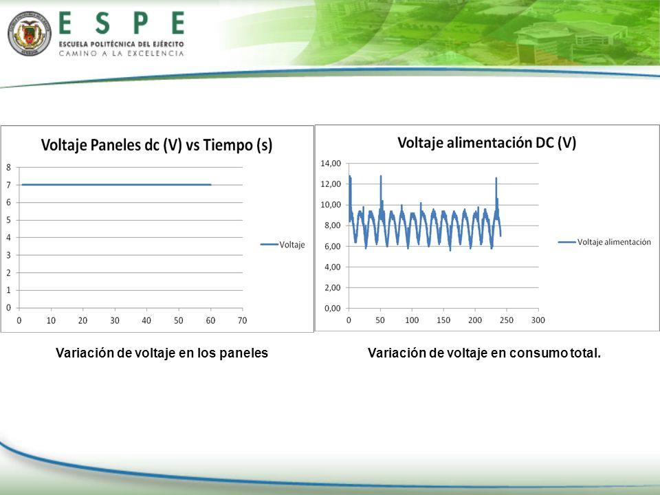 Variación de voltaje en los panelesVariación de voltaje en consumo total.