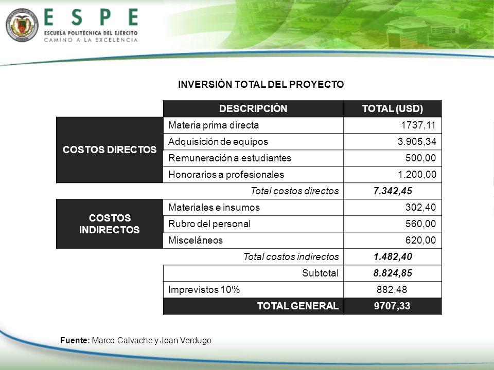 INVERSIÓN TOTAL DEL PROYECTO DESCRIPCIÓNTOTAL (USD) COSTOS DIRECTOS Materia prima directa1737,11 Adquisición de equipos3.905,34 Remuneración a estudia