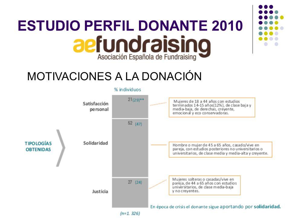 ESTUDIO PERFIL DONANTE 2010 MOTIVACIONES A LA DONACIÓN