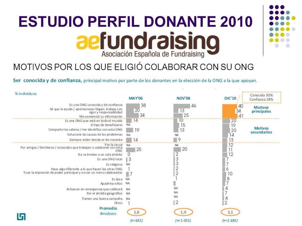 ESTUDIO PERFIL DONANTE 2010 MOTIVOS POR LOS QUE ELIGIÓ COLABORAR CON SU ONG