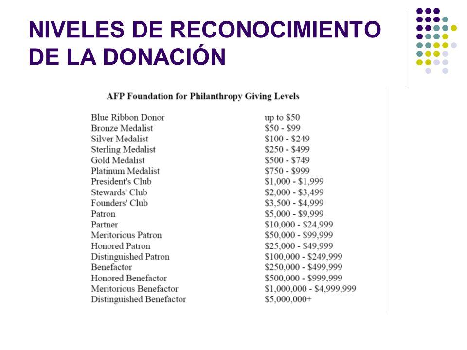 NIVELES DE RECONOCIMIENTO DE LA DONACIÓN