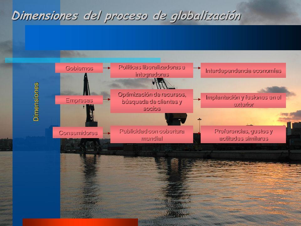 Dimensiones Dimensiones del proceso de globalización GobiernosEmpresas Consumidores Políticas liberalizadoras e integradoras Optimización de recursos, búsqueda de clientes y socios Publicidad con cobertura mundial Interdependencia economías Implantación y fusiones en el exterior Preferencias, gustos y actitudes similares
