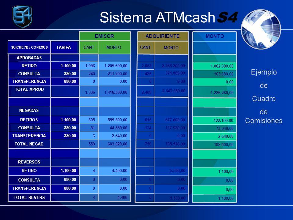 Sistema ATMcash S4 Este proceso consiste en realizar la interfaz del los archivos de Conexus y Cirrus a las bases de datos Contables de SU BANCO, de manera automática Comprobantes Contables Interfases Finales Alcance del Producto