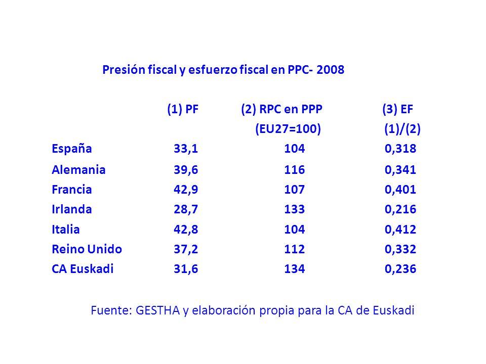 Fuente: GESTHA y elaboración propia para la CA de Euskadi Presión fiscal y esfuerzo fiscal en PPC- 2008 (1) PF(2) RPC en PPP(3) EF (EU27=100) (1)/(2) España33,11040,318 Alemania39,61160,341 Francia42,91070,401 Irlanda28,71330,216 Italia42,81040,412 Reino Unido37,21120,332 CA Euskadi31,61340,236