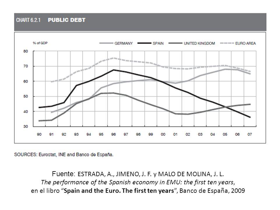 Fuente: ESTRADA, A., JIMENO, J. F. y MALO DE MOLINA, J.
