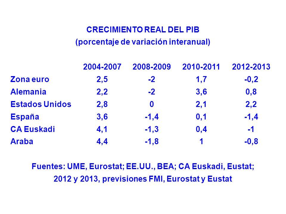 CRECIMIENTO REAL DEL PIB (porcentaje de variación interanual) 2004-20072008-20092010-20112012-2013 Zona euro2,5-21,7-0,2 Alemania2,2-23,60,8 Estados Unidos2,802,12,2 España3,6-1,40,1-1,4 CA Euskadi4,1-1,30,4 Araba4,4-1,81-0,8 Fuentes: UME, Eurostat; EE.UU., BEA; CA Euskadi, Eustat; 2012 y 2013, previsiones FMI, Eurostat y Eustat
