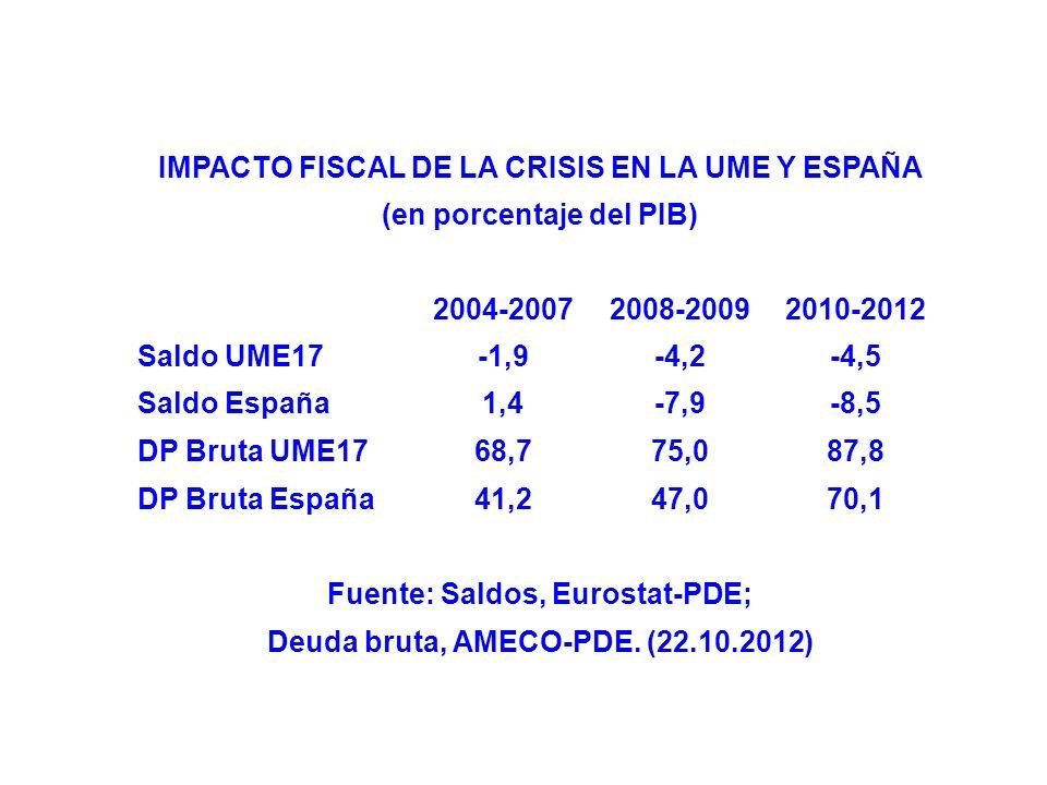 IMPACTO FISCAL DE LA CRISIS EN LA UME Y ESPAÑA (en porcentaje del PIB) 2004-20072008-20092010-2012 Saldo UME17-1,9-4,2-4,5 Saldo España1,4-7,9-8,5 DP Bruta UME1768,775,087,8 DP Bruta España41,247,070,1 Fuente: Saldos, Eurostat-PDE; Deuda bruta, AMECO-PDE.