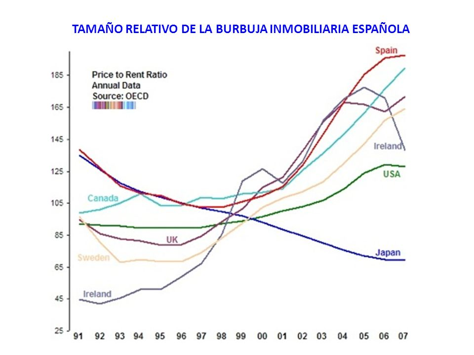 TAMAÑO RELATIVO DE LA BURBUJA INMOBILIARIA ESPAÑOLA