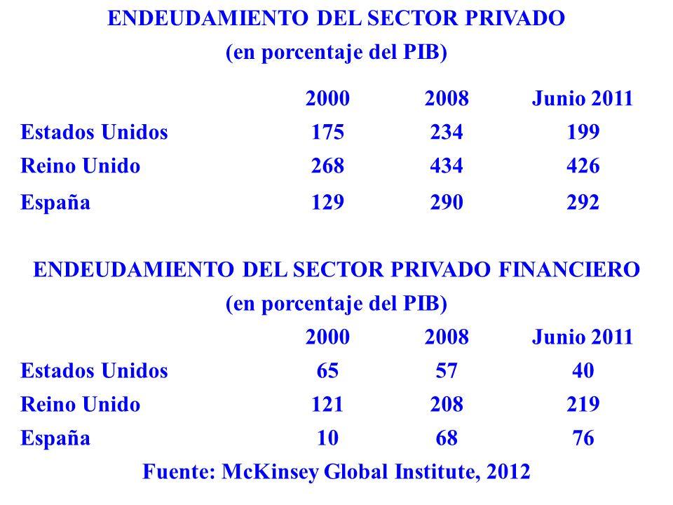 ENDEUDAMIENTO DEL SECTOR PRIVADO (en porcentaje del PIB) 20002008Junio 2011 Estados Unidos175234199 Reino Unido268434426 España129290292 ENDEUDAMIENTO DEL SECTOR PRIVADO FINANCIERO (en porcentaje del PIB) 20002008Junio 2011 Estados Unidos655740 Reino Unido121208219 España106876 Fuente: McKinsey Global Institute, 2012