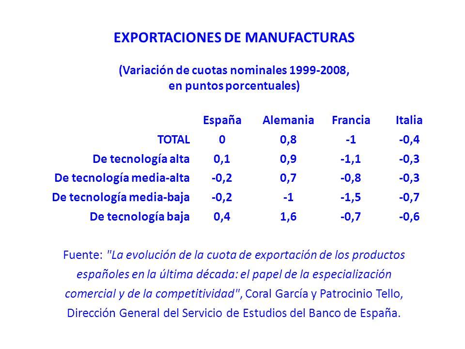 EXPORTACIONES DE MANUFACTURAS (Variación de cuotas nominales 1999-2008, en puntos porcentuales) EspañaAlemaniaFranciaItalia TOTAL00,8-0,4 De tecnología alta0,10,9-1,1-0,3 De tecnología media-alta-0,20,7-0,8-0,3 De tecnología media-baja-0,2-1,5-0,7 De tecnología baja0,41,6-0,7-0,6 Fuente: La evolución de la cuota de exportación de los productos españoles en la última década: el papel de la especialización comercial y de la competitividad , Coral García y Patrocinio Tello, Dirección General del Servicio de Estudios del Banco de España.