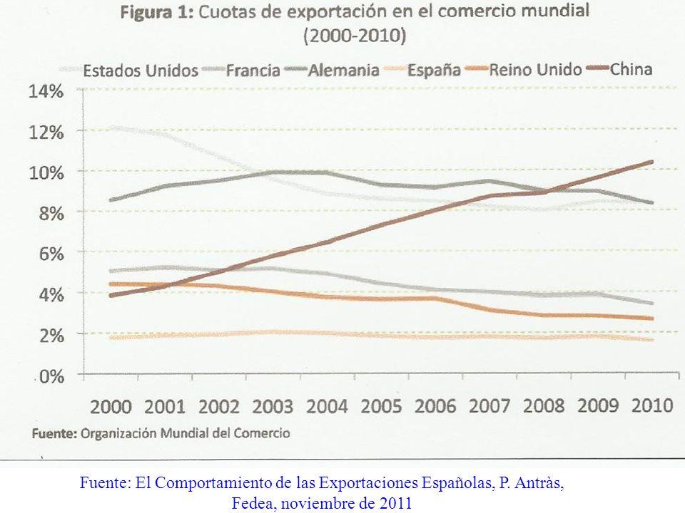 Fuente: El Comportamiento de las Exportaciones Españolas, P. Antràs, Fedea, noviembre de 2011