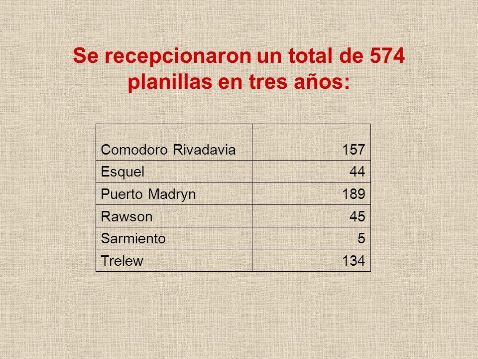 Se recepcionaron un total de 574 planillas en tres años: Comodoro Rivadavia157 Esquel44 Puerto Madryn189 Rawson45 Sarmiento5 Trelew134