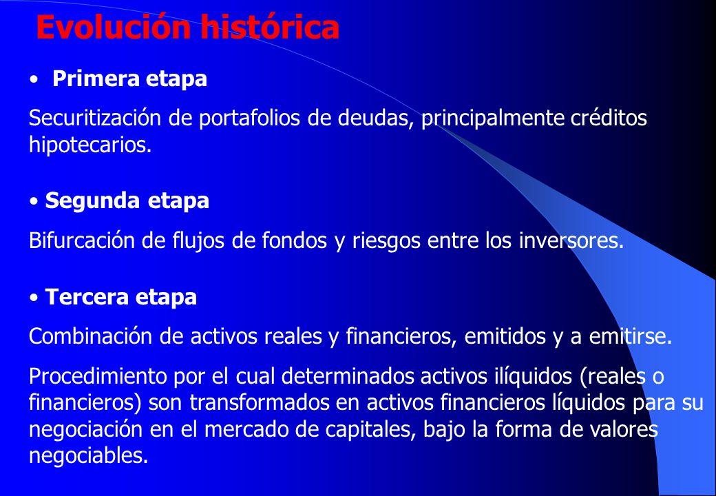 Evolución histórica Primera etapa Securitización de portafolios de deudas, principalmente créditos hipotecarios.