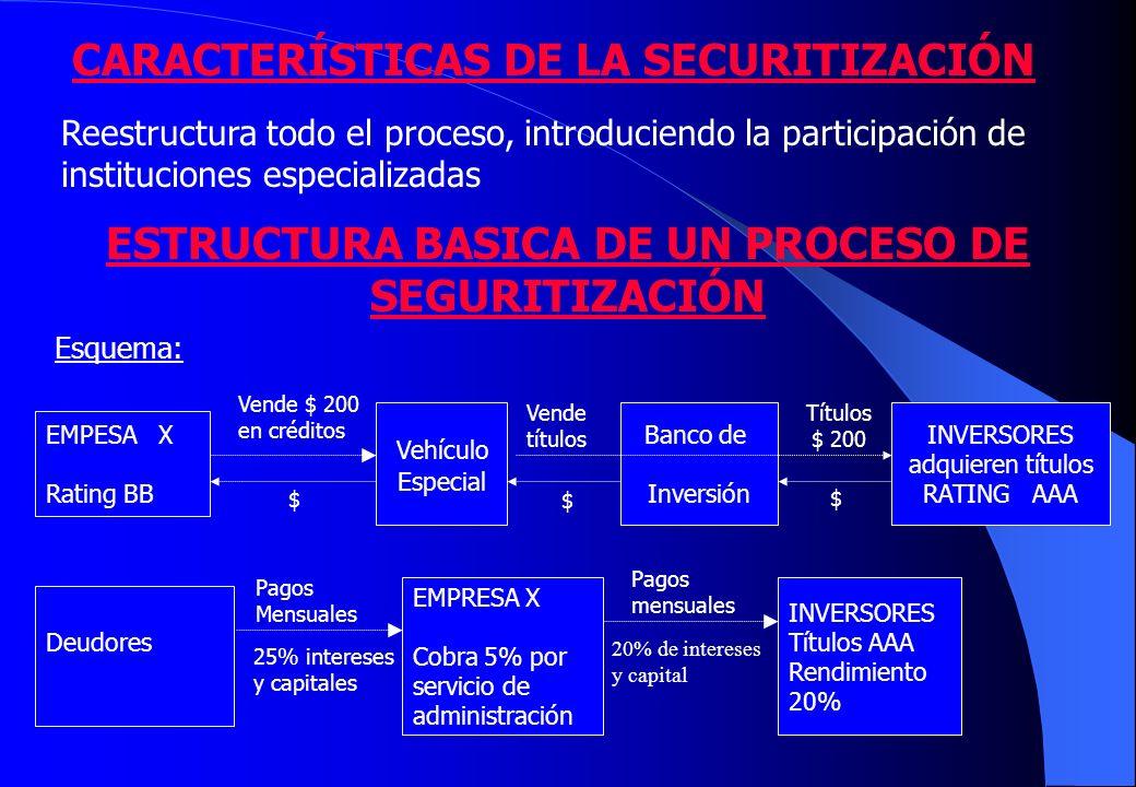 CARACTERÍSTICAS DE LA SECURITIZACIÓN Reestructura todo el proceso, introduciendo la participación de instituciones especializadas ESTRUCTURA BASICA DE UN PROCESO DE SEGURITIZACIÓN EMPESA X Rating BB Deudores Vehículo Especial INVERSORES adquieren títulos RATING AAA EMPRESA X Cobra 5% por servicio de administración INVERSORES Títulos AAA Rendimiento 20% Esquema: Banco de Inversión Vende $ 200 en créditos $ $ Vende títulos Títulos $ 200 Pagos Mensuales 25% intereses y capitales Pagos mensuales 20% de intereses y capital $