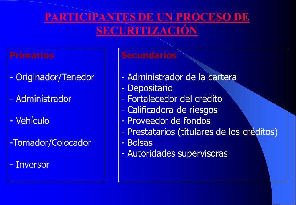 PARTICIPANTES DE UN PROCESO DE SECURITIZACIÓN Primarios - Originador/Tenedor - Administrador - Vehículo -Tomador/Colocador - Inversor Secundarios - Administrador de la cartera - Depositario - Fortalecedor del crédito - Calificadora de riesgos - Proveedor de fondos - Prestatarios (titulares de los créditos) - Bolsas - Autoridades supervisoras