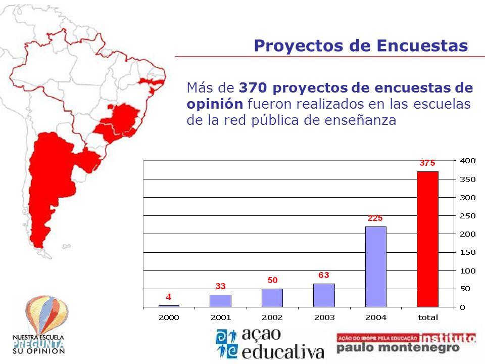 Proyectos de Encuestas Más de 370 proyectos de encuestas de opinión fueron realizados en las escuelas de la red pública de enseñanza