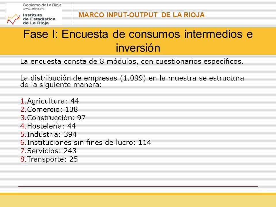 MARCO INPUT-OUTPUT DE LA RIOJA Fase I: Encuesta de consumos intermedios e inversión La encuesta consta de 8 módulos, con cuestionarios específicos.
