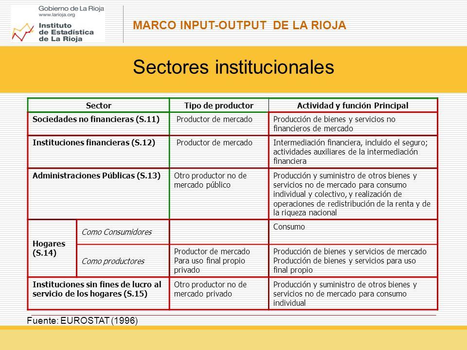 MARCO INPUT-OUTPUT DE LA RIOJA Sectores institucionales SectorTipo de productorActividad y función Principal Sociedades no financieras (S.11) Productor de mercadoProducción de bienes y servicios no financieros de mercado Instituciones financieras (S.12) Productor de mercadoIntermediación financiera, incluido el seguro; actividades auxiliares de la intermediación financiera Administraciones Públicas (S.13)Otro productor no de mercado público Producción y suministro de otros bienes y servicios no de mercado para consumo individual y colectivo, y realización de operaciones de redistribución de la renta y de la riqueza nacional Hogares (S.14) Como Consumidores Consumo Como productores Productor de mercado Para uso final propio privado Producción de bienes y servicios de mercado Producción de bienes y servicios para uso final propio Instituciones sin fines de lucro al servicio de los hogares (S.15) Otro productor no de mercado privado Producción y suministro de otros bienes y servicios no de mercado para consumo individual Fuente: EUROSTAT (1996)