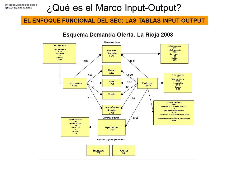 Unidad: Millones de euros Nota:A precios básicos EL ENFOQUE FUNCIONAL DEL SEC: LAS TABLAS INPUT-OUTPUT ¿Qué es el Marco Input-Output.