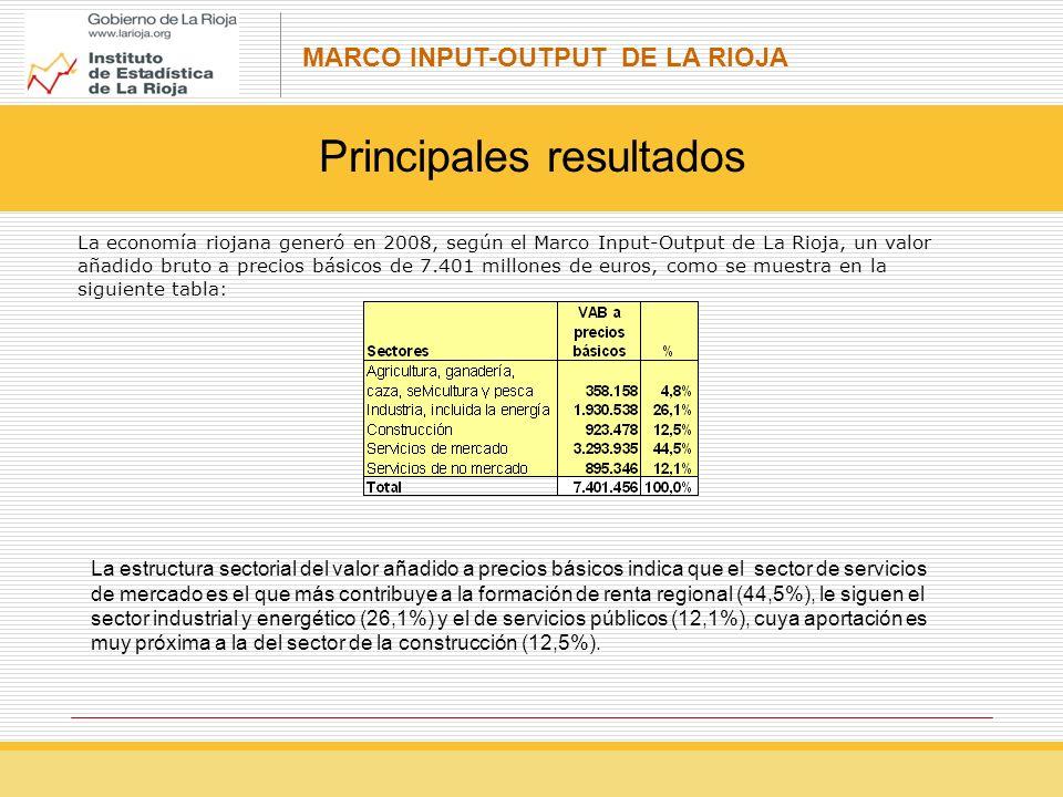 MARCO INPUT-OUTPUT DE LA RIOJA Principales resultados La economía riojana generó en 2008, según el Marco Input-Output de La Rioja, un valor añadido bruto a precios básicos de 7.401 millones de euros, como se muestra en la siguiente tabla: La estructura sectorial del valor añadido a precios básicos indica que el sector de servicios de mercado es el que más contribuye a la formación de renta regional (44,5%), le siguen el sector industrial y energético (26,1%) y el de servicios públicos (12,1%), cuya aportación es muy próxima a la del sector de la construcción (12,5%).