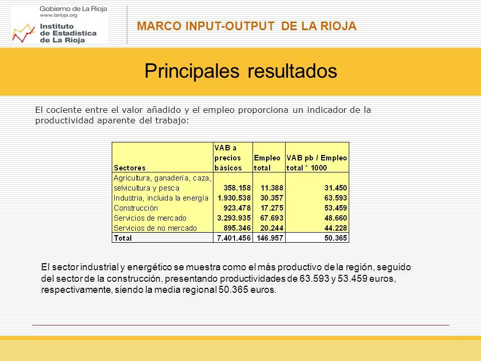 MARCO INPUT-OUTPUT DE LA RIOJA Principales resultados El cociente entre el valor añadido y el empleo proporciona un indicador de la productividad aparente del trabajo: El sector industrial y energético se muestra como el más productivo de la región, seguido del sector de la construcción, presentando productividades de 63.593 y 53.459 euros, respectivamente, siendo la media regional 50.365 euros.