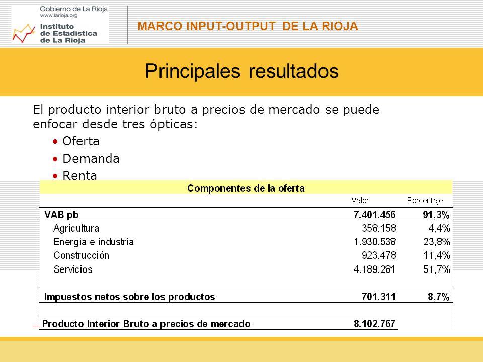 MARCO INPUT-OUTPUT DE LA RIOJA Principales resultados El producto interior bruto a precios de mercado se puede enfocar desde tres ópticas: Oferta Demanda Renta