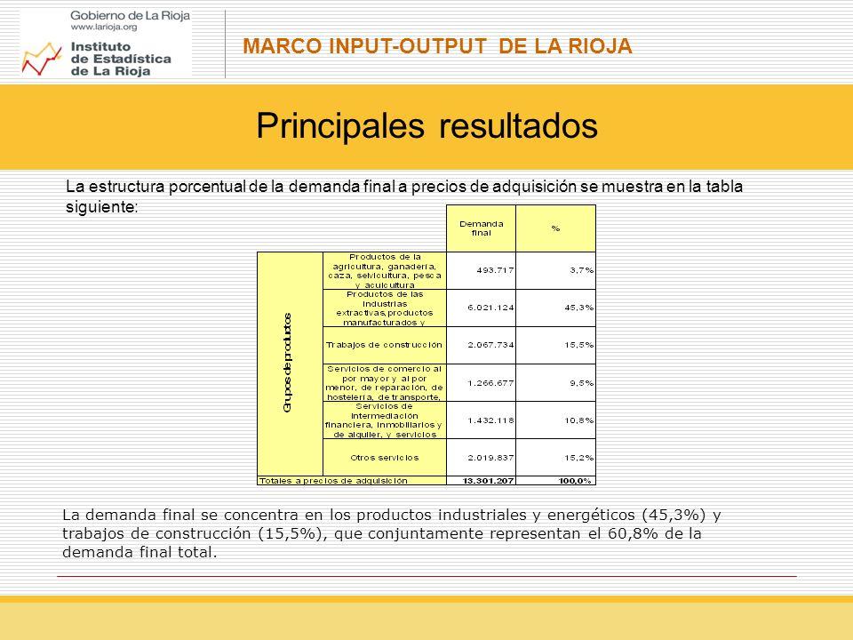 MARCO INPUT-OUTPUT DE LA RIOJA Principales resultados La demanda final se concentra en los productos industriales y energéticos (45,3%) y trabajos de construcción (15,5%), que conjuntamente representan el 60,8% de la demanda final total.