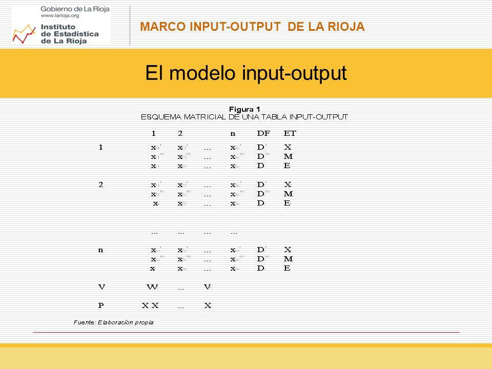 MARCO INPUT-OUTPUT DE LA RIOJA El modelo input-output