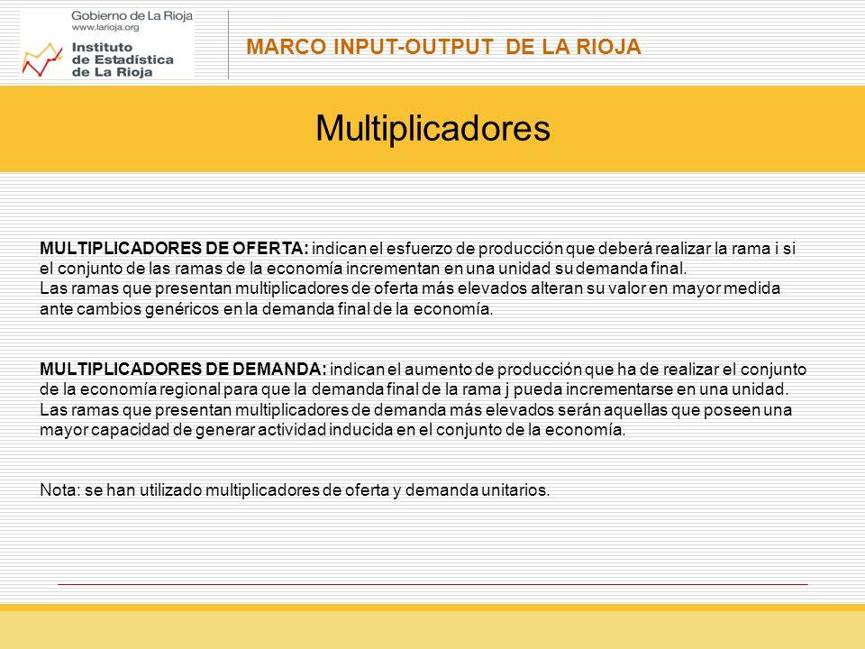 MARCO INPUT-OUTPUT DE LA RIOJA Multiplicadores MULTIPLICADORES DE OFERTA: indican el esfuerzo de producción que deberá realizar la rama i si el conjunto de las ramas de la economía incrementan en una unidad su demanda final.
