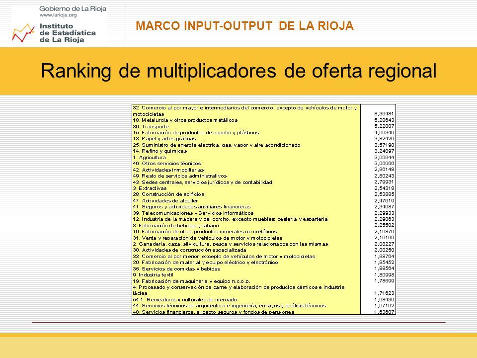 MARCO INPUT-OUTPUT DE LA RIOJA Ranking de multiplicadores de oferta regional
