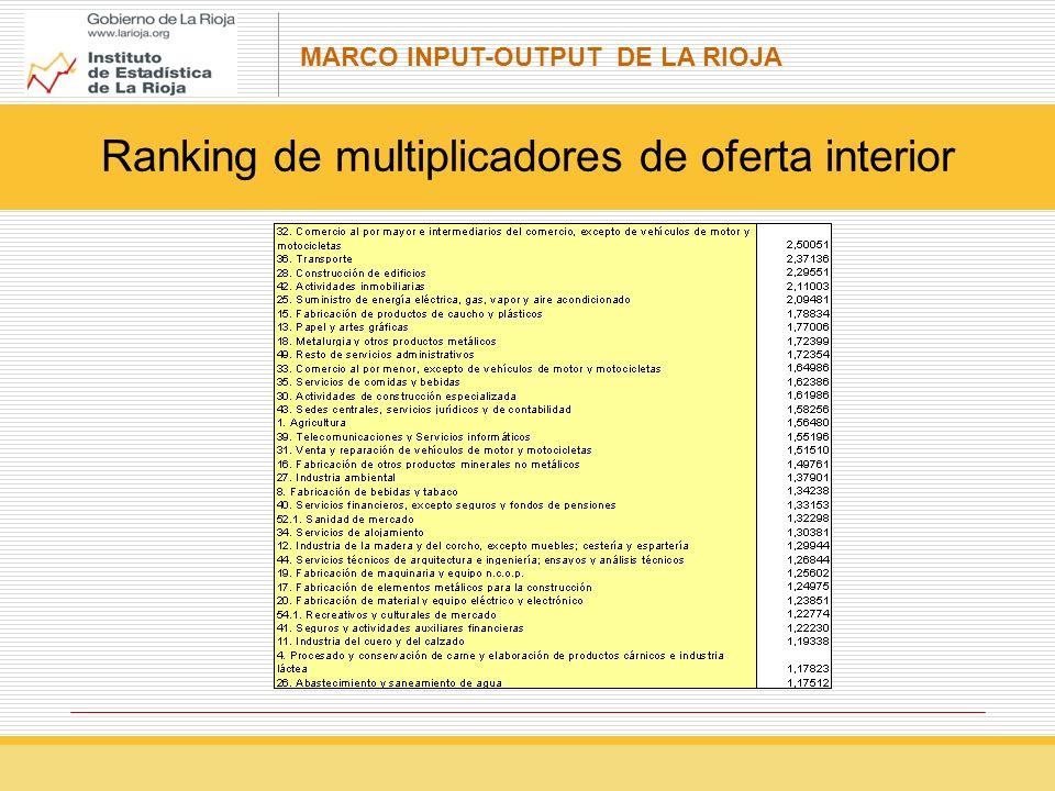 MARCO INPUT-OUTPUT DE LA RIOJA Ranking de multiplicadores de oferta interior