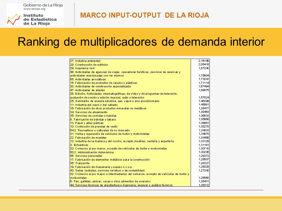 MARCO INPUT-OUTPUT DE LA RIOJA Ranking de multiplicadores de demanda interior