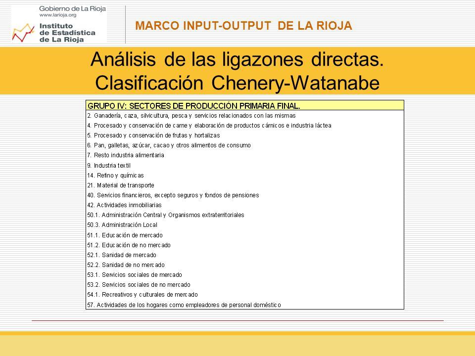 MARCO INPUT-OUTPUT DE LA RIOJA Análisis de las ligazones directas. Clasificación Chenery-Watanabe