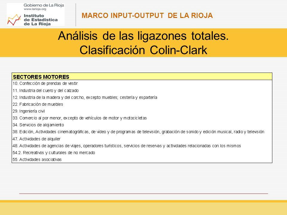 MARCO INPUT-OUTPUT DE LA RIOJA Análisis de las ligazones totales. Clasificación Colin-Clark