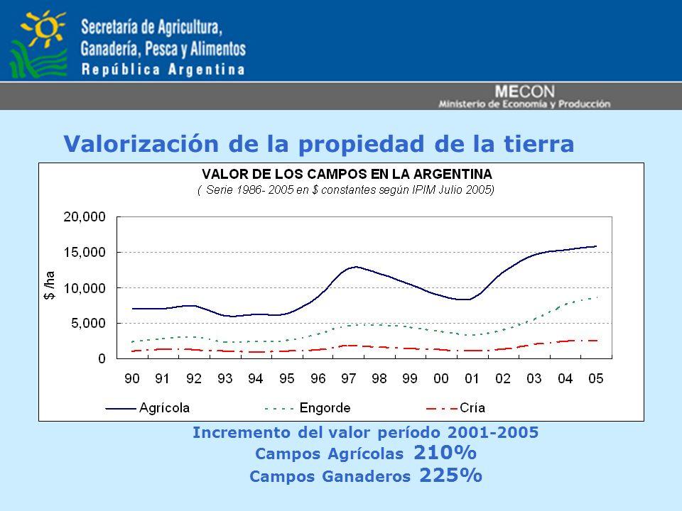 Valorización de la propiedad de la tierra Incremento del valor período 2001-2005 Campos Agrícolas 210% Campos Ganaderos 225%