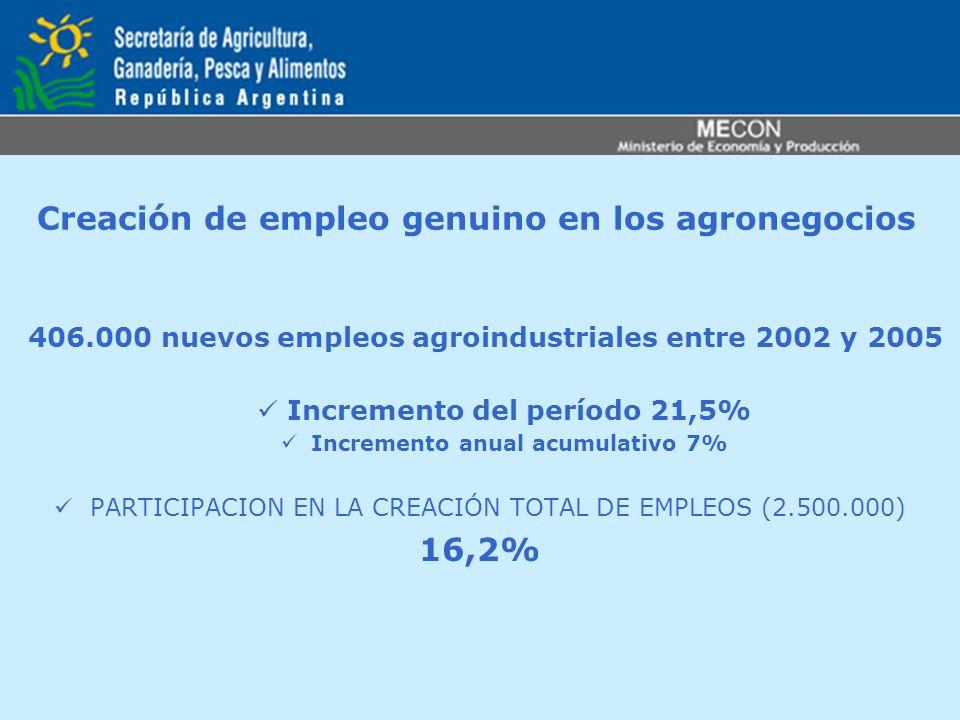 Creación de empleo genuino en los agronegocios 406.000 nuevos empleos agroindustriales entre 2002 y 2005 Incremento del período 21,5% Incremento anual