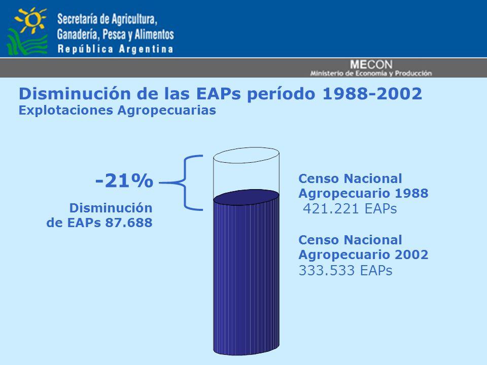 Disminución de las EAPs período 1988-2002 Explotaciones Agropecuarias -21% Censo Nacional Agropecuario 1988 421.221 EAPs Censo Nacional Agropecuario 2